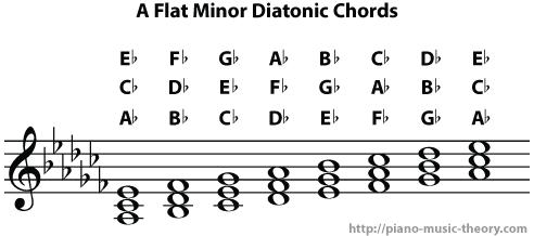 a flat minor diatonic chords