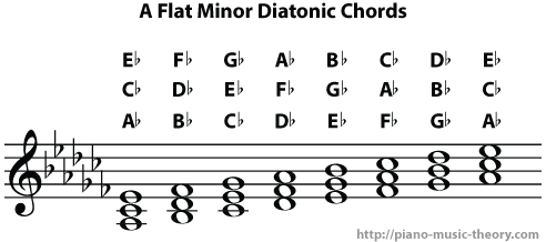 a flat minor diatonic chords