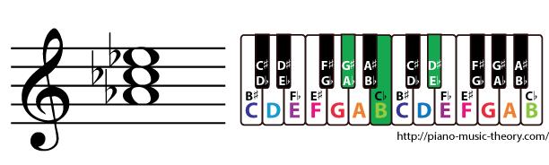 a flat minor triad chord
