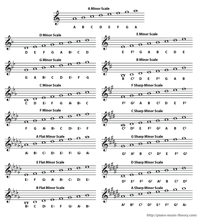 List of all minor scales