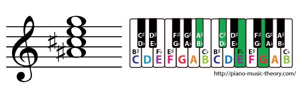 a sharp diminished 7th chord