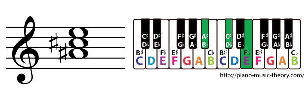 a sharp diminished triad chord