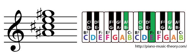 a sharp half diminished 7th chord