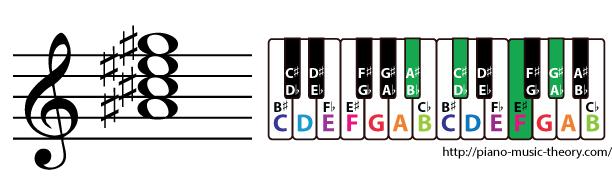 a sharp minor 7th chord