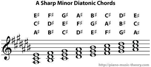 a sharp minor diatonic chords