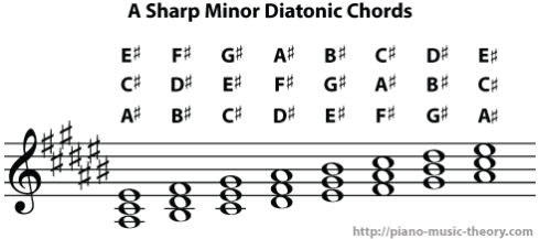 a sharp minor diatonic chords