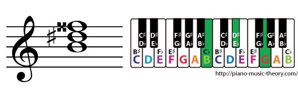 b augmented triad chord