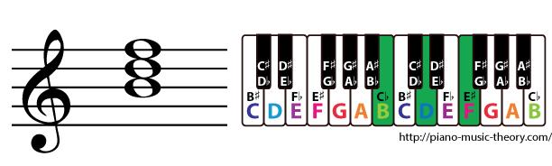 b diminished triad chord