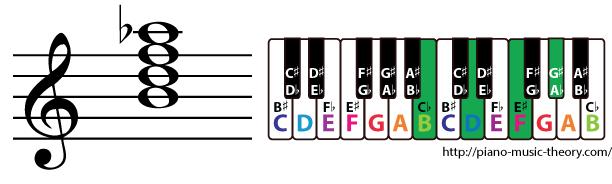 b diminished 7th chord