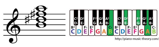 b dominant 7th chord