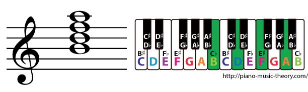 b half diminished 7th chord