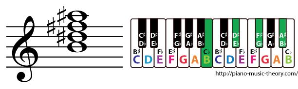 b major 7th chord