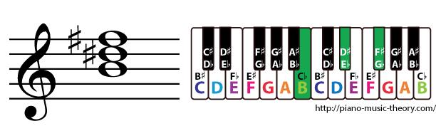 b major triad chord