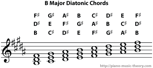 b major diatonic chords