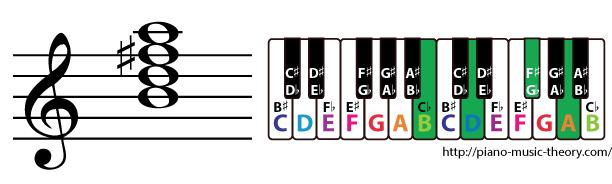 b minor 7th chord