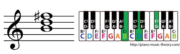 b minor triad chord