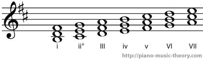 b minor diatonic chords