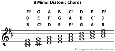 b minor diatonic chords