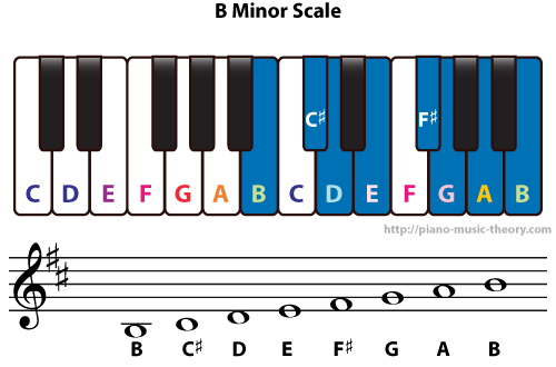 Diatonic Chords Of B Minor Scale Piano Music Theory