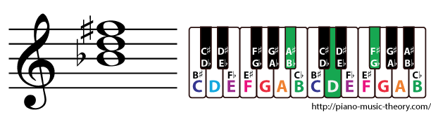 b flat augmented triad