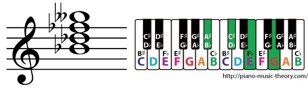 b flat diminished 7th chord
