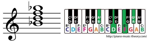 b flat dominant 7th chord