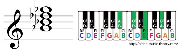 b flat half diminished 7th chord