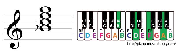 b flat major 7th chord