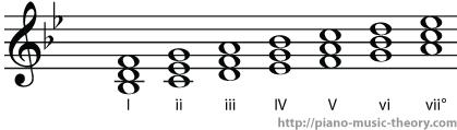 b flat major diatonic chords