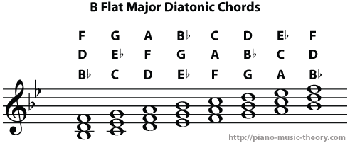 Diatonic Chords of B Flat Major Scale – Piano Music Theory