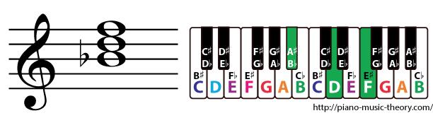 b flat major triad chord
