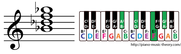 b flat minor 7th chord