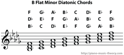 b flat minor diatonic chords