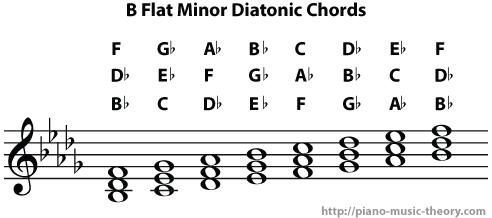 b flat minor diatonic chords