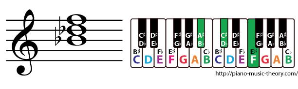 b flat minor triad chord