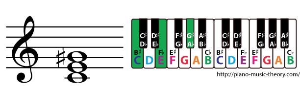 c augmented triad chord
