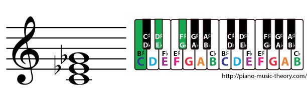 c diminished triad chord