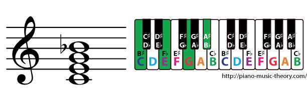 c dominant 7th chord