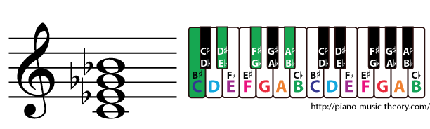 c half diminished 7th chord