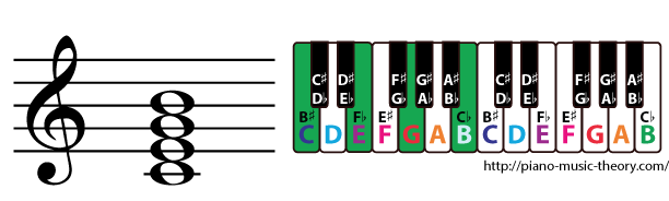 c major 7th chord