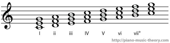 c major diatonic chord names