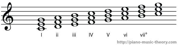 c major diatonic chords
