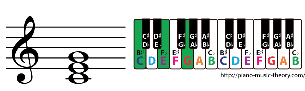 c major triad piano chord