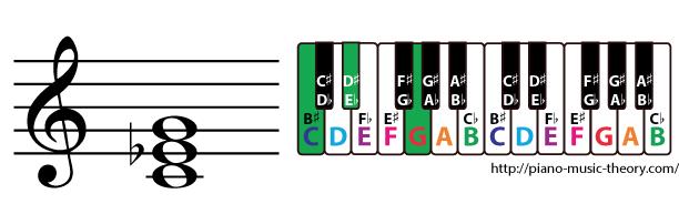 c minor triad chord