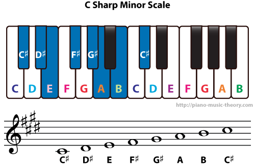 Diatonic Chords Of C Sharp Minor Scale Piano Music Theory