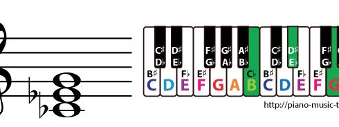 c flat augmented triad chord