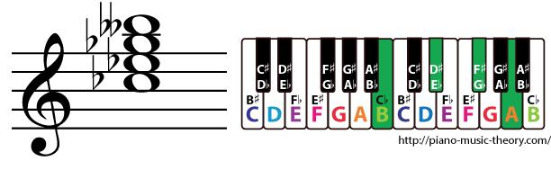 c flat dominant 7th chord