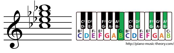 c flat major 7th chord