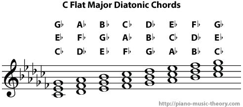 c flat major diatonic chords