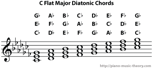 c flat major diatonic chords